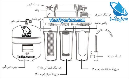 شماتیک دستگاه تصفیه آب خانگی 3 5 6 7 8 مرحله ای