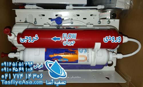 معنی flow فلو در فیلترهای دستگاه تصفیه آب خانگی اصل تایوان سافت واتر soft water