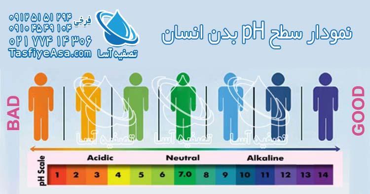 نمودار سطح قلیایی سلامت بدن انسان
